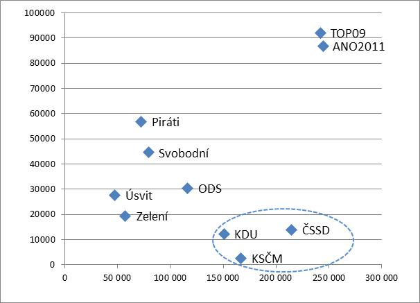 Graf č. 2: Vztah mezi počtem fanoušků na FB a množstvím hlasů ve volbách do Evropského parlamentu 2014