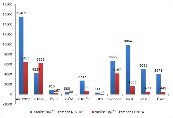 Graf č. 3: Přírůstek FB fanoušků během kampaní (parlamentní volby 2013 vs eurovolby 2014)