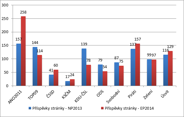 Graf č. 5: Aktivita politických stran na Facebooku (parlamentní volby 2013 vs eurovolby 2014)