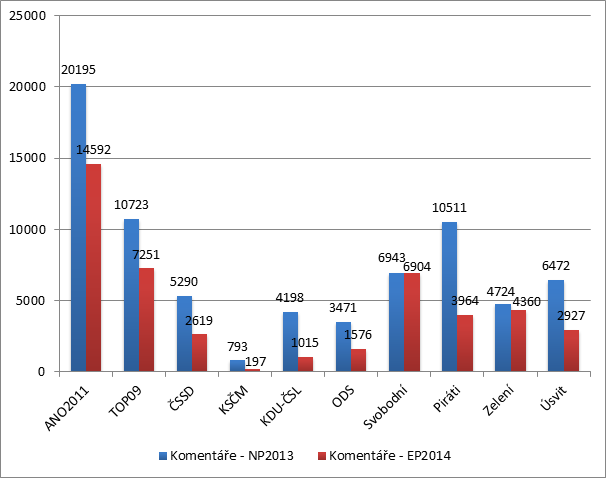 Graf č. 7: Zapojení uživatelů: srovnání počtu komentářů (parlamentní volby 2013 vs eurovolby 2014)