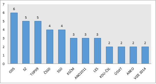Twitter2014 - Aktivní kandidáti podle stranické příslušnosti