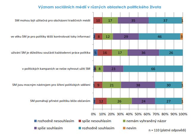 Sociální média v politickém životě